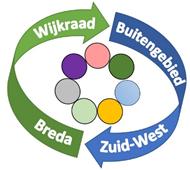 Logo wijkraad Breda Zuid-West